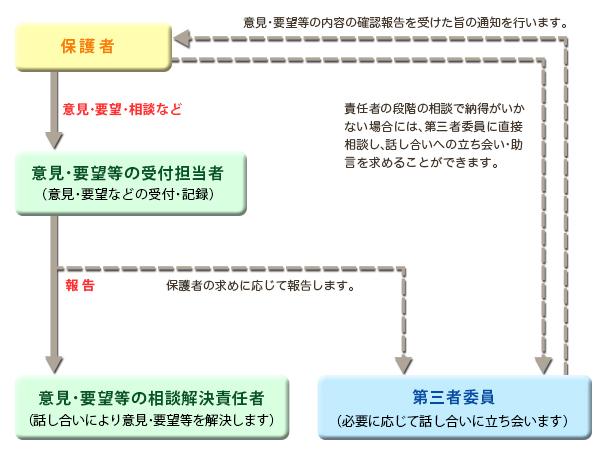 resolve-chart